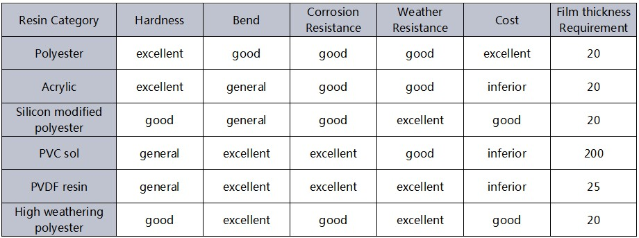 Comparison of performance of different coatings